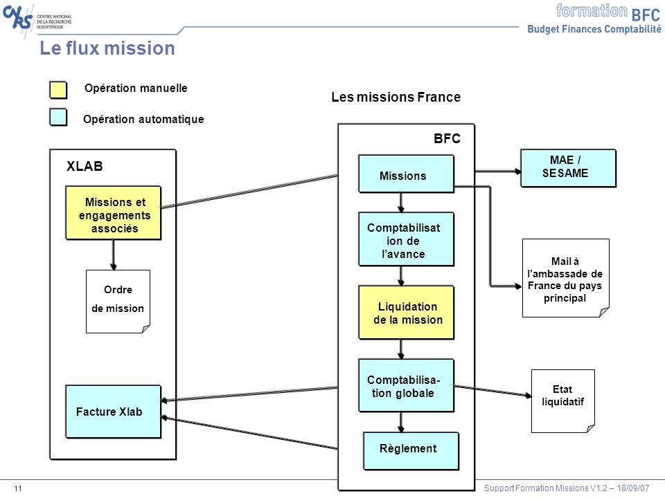Le flux mission Les missions France BFC XLAB Opération manuelle
