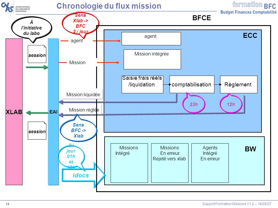 Chronologie du flux mission