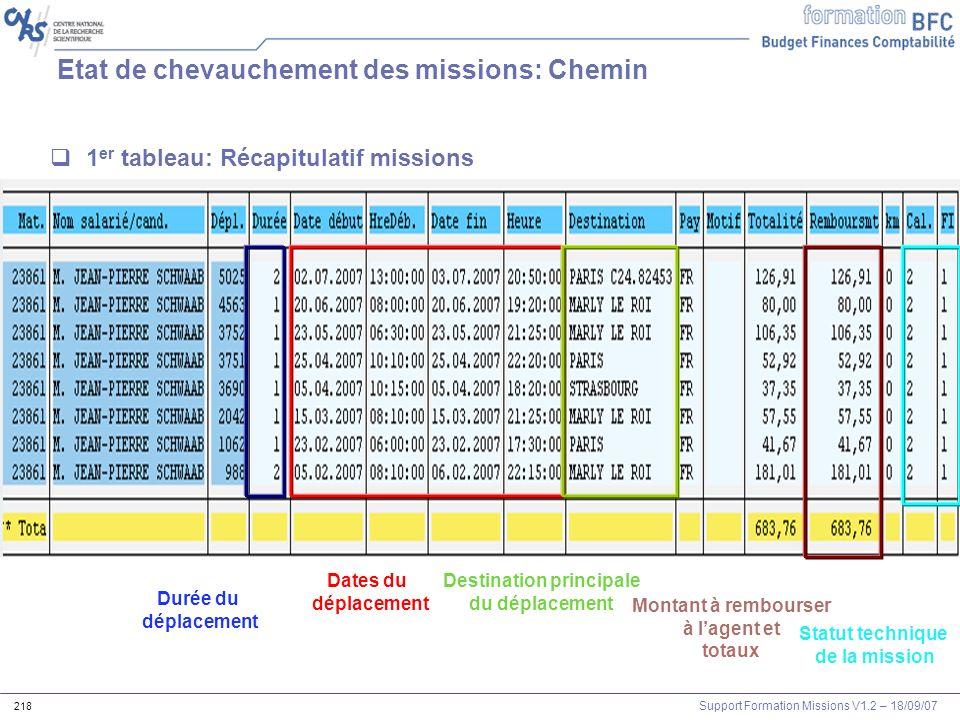 Etat de chevauchement des missions: Chemin
