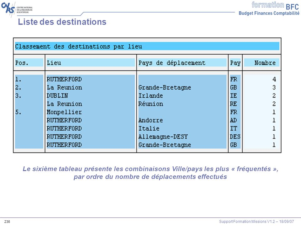 Liste des destinations