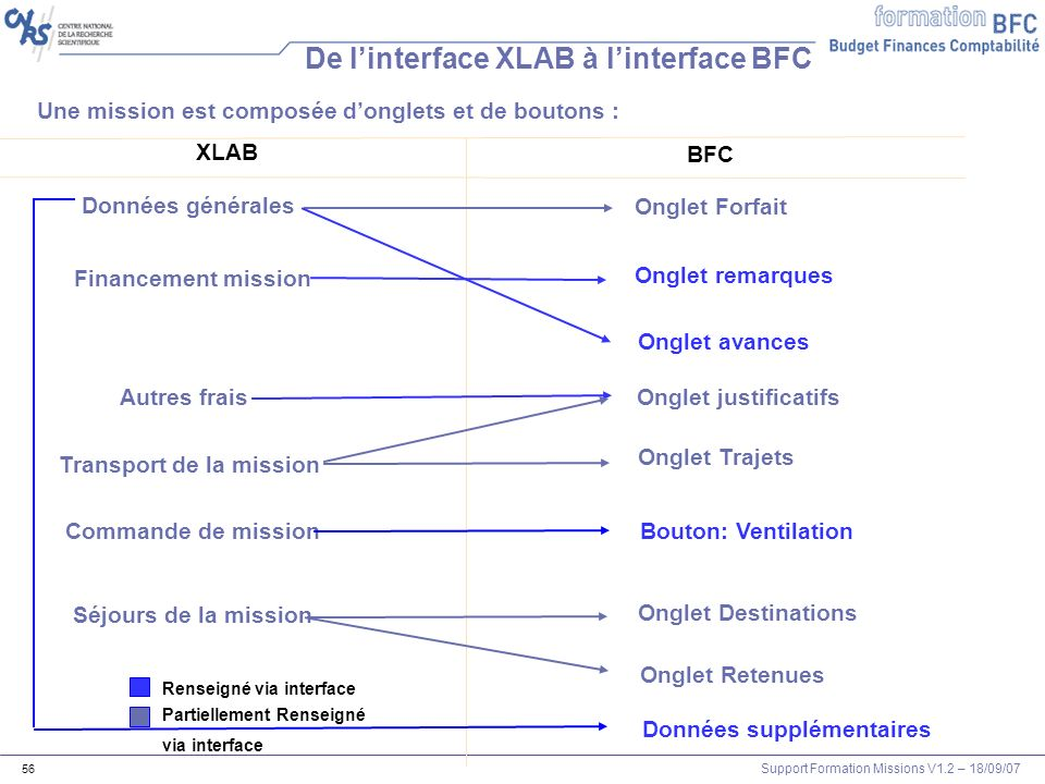 De l'interface XLAB à l'interface BFC