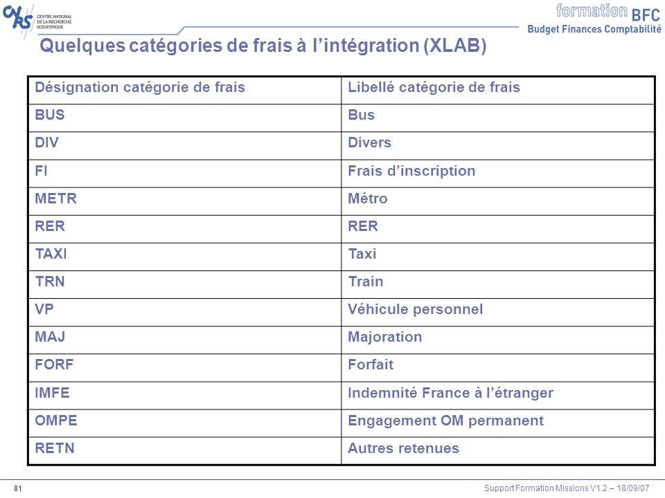Quelques catégories de frais à l'intégration (XLAB)