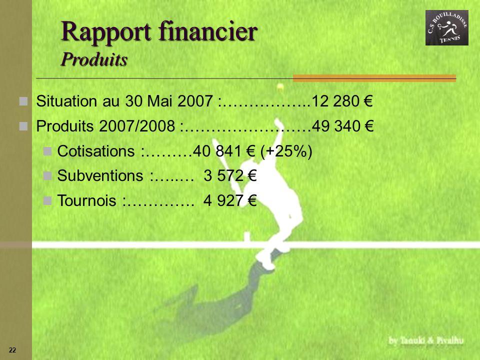 Rapport financier Produits