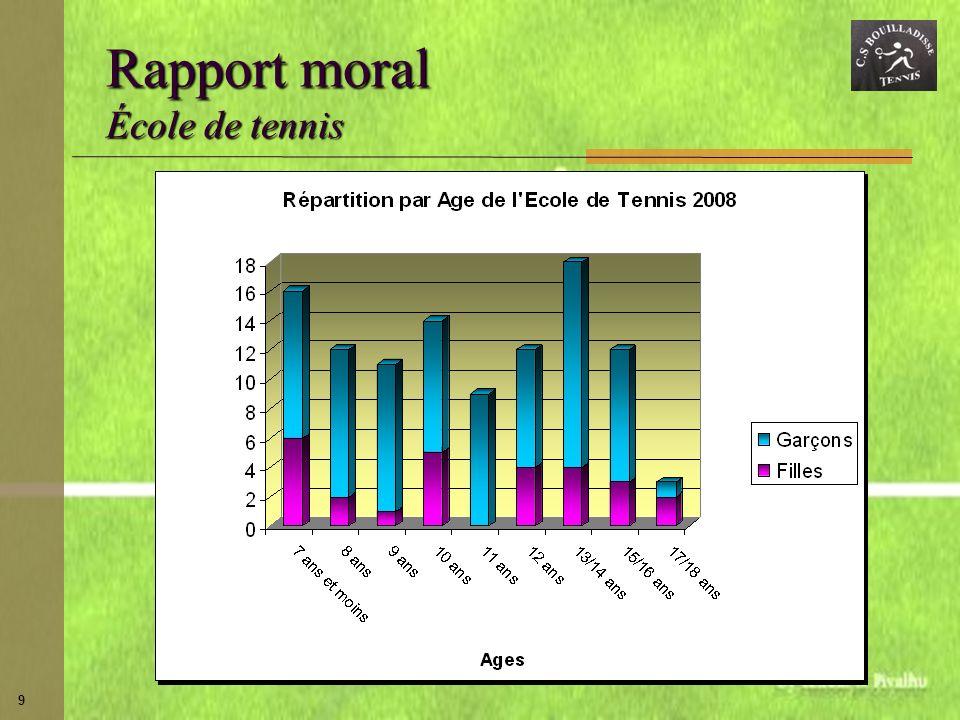 Rapport moral École de tennis