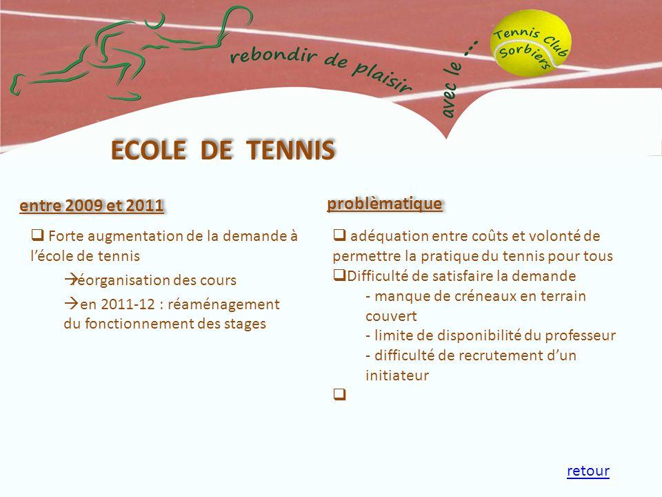 entre 2009 et 2011 ECOLE DE TENNIS problèmatique