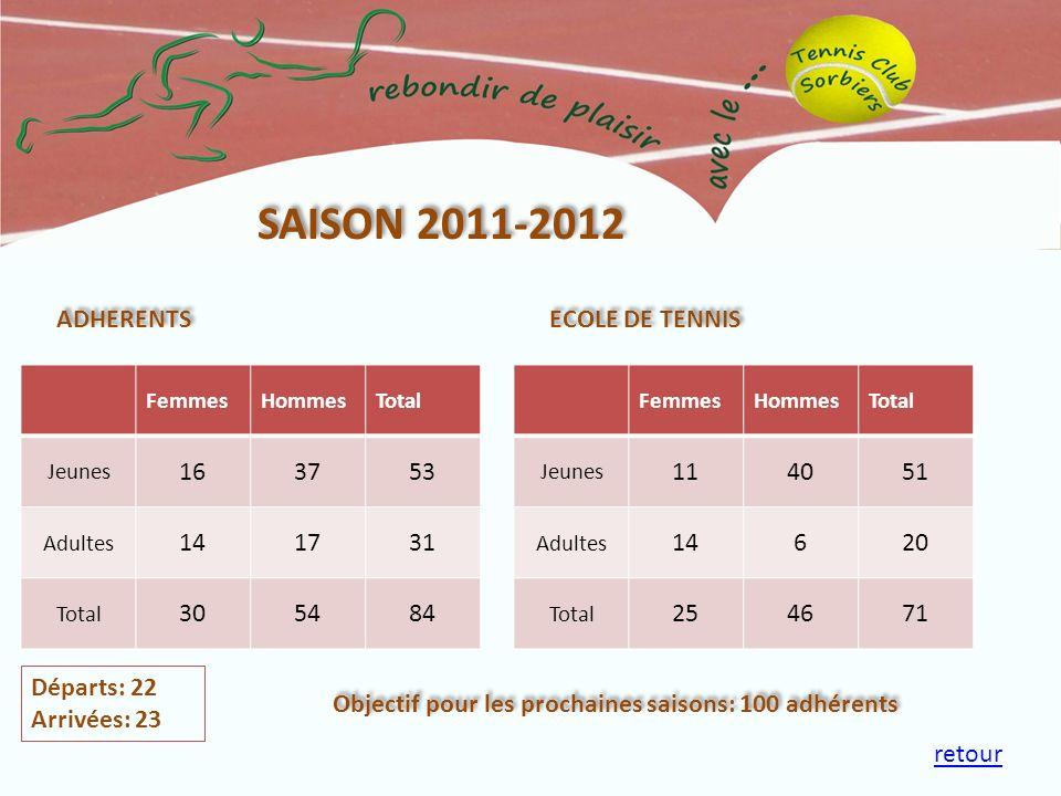 SAISON 2011-2012 ADHERENTS ECOLE DE TENNIS 16 37 53 14 17 31 30 54 84
