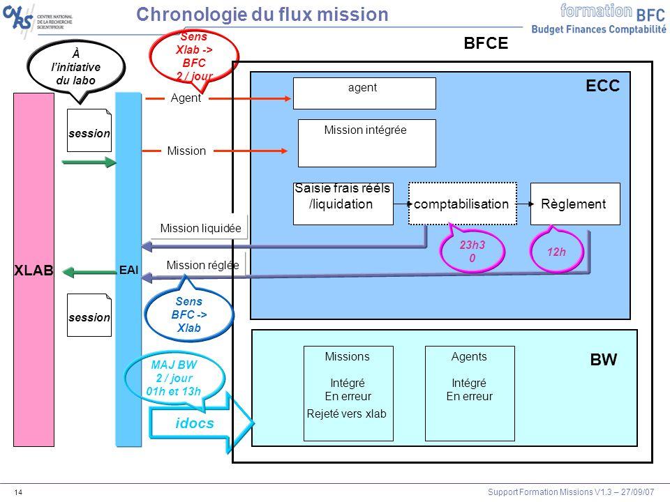 Chronologie du flux mission