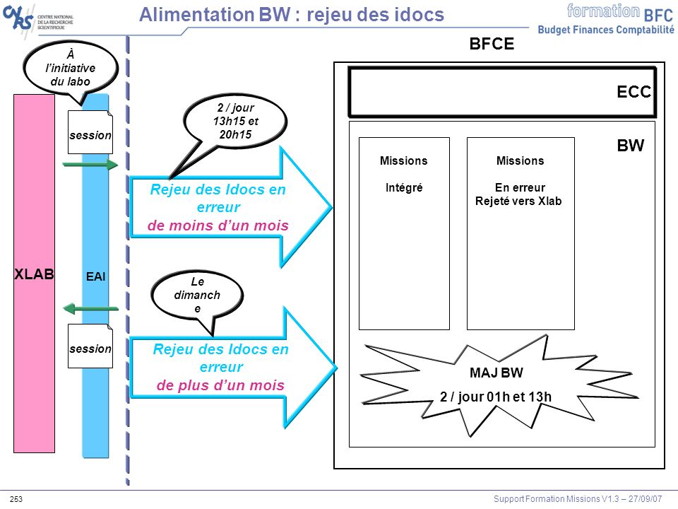 Alimentation BW : rejeu des idocs