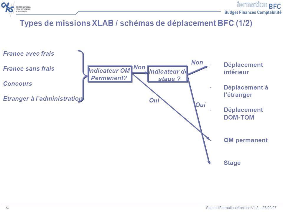 Types de missions XLAB / schémas de déplacement BFC (1/2)
