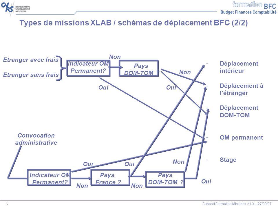 Types de missions XLAB / schémas de déplacement BFC (2/2)
