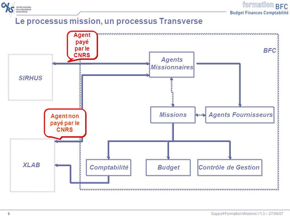 Le processus mission, un processus Transverse