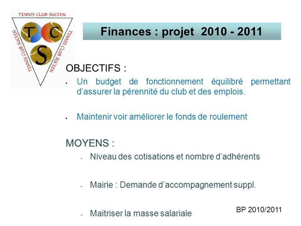 Finances : projet 2010 - 2011 OBJECTIFS : MOYENS :