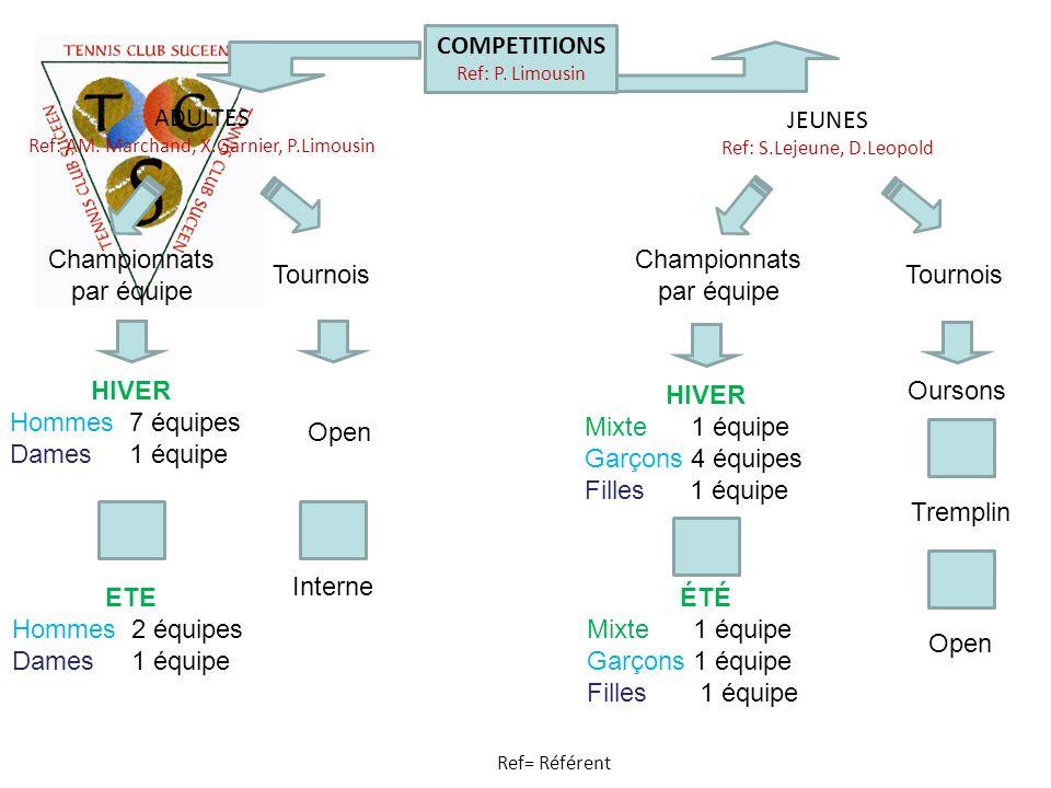 Championnats par équipe Championnats par équipe Tournois Tournois