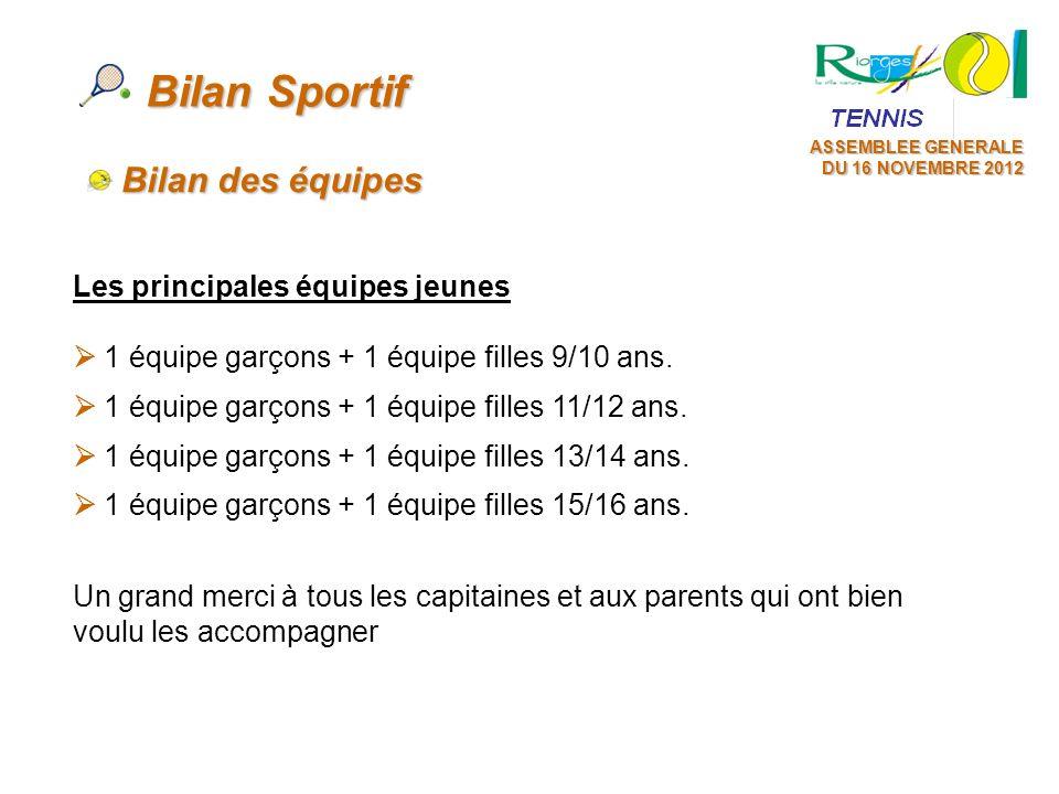 Bilan Sportif Bilan des équipes Les principales équipes jeunes