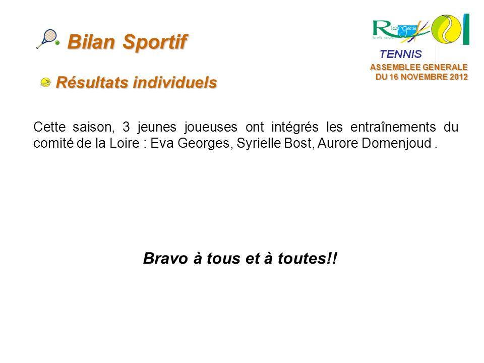 Bilan Sportif Résultats individuels Bravo à tous et à toutes!!