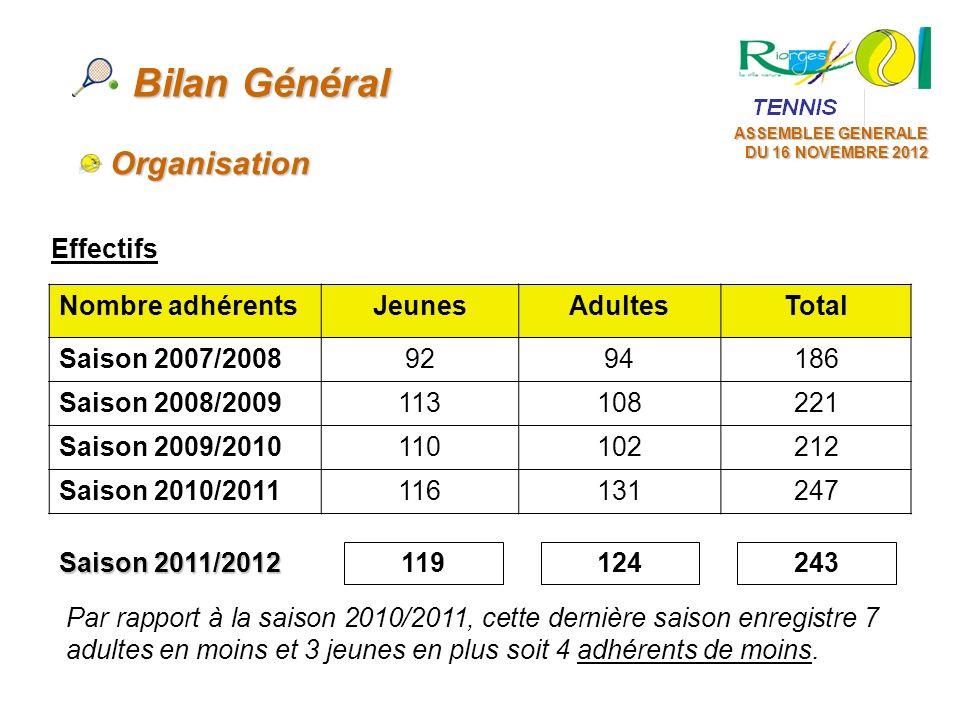 Bilan Général Organisation Effectifs Nombre adhérents Jeunes Adultes