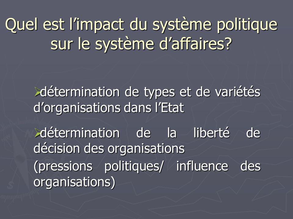 Quel est l'impact du système politique sur le système d'affaires