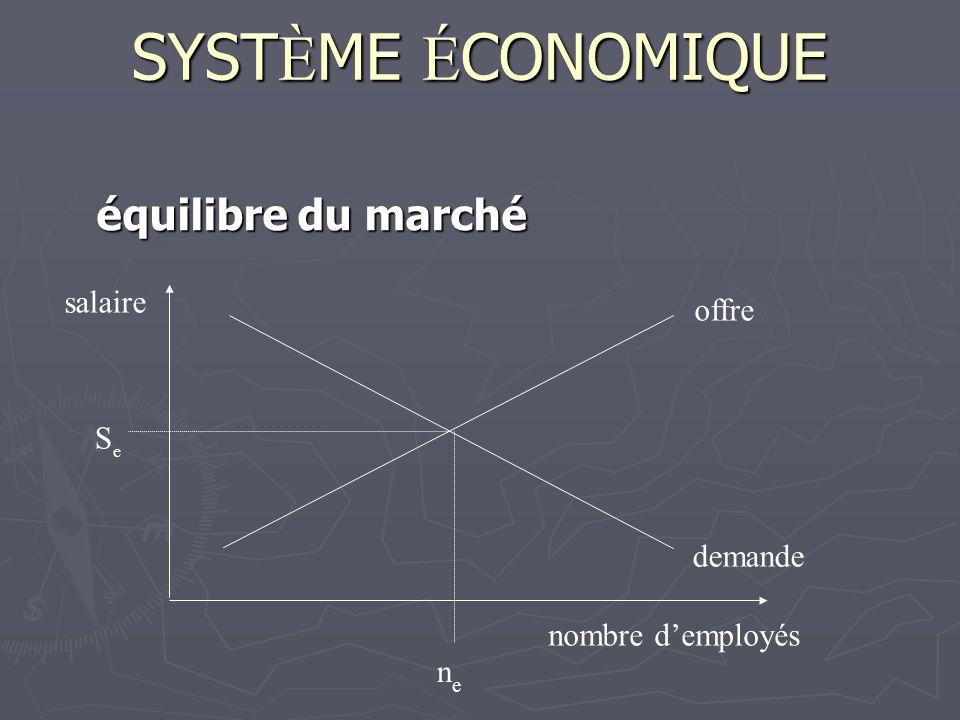 SYSTÈME ÉCONOMIQUE équilibre du marché salaire offre Se demande