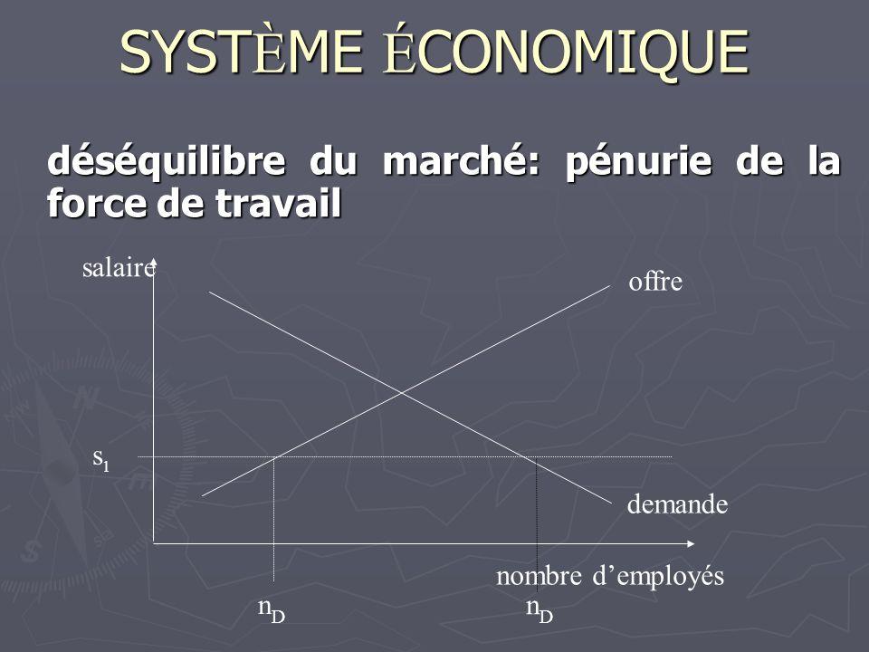 déséquilibre du marché: pénurie de la force de travail