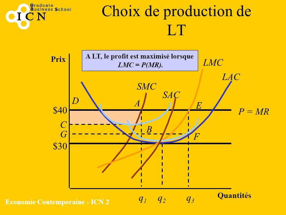 Choix de production de LT