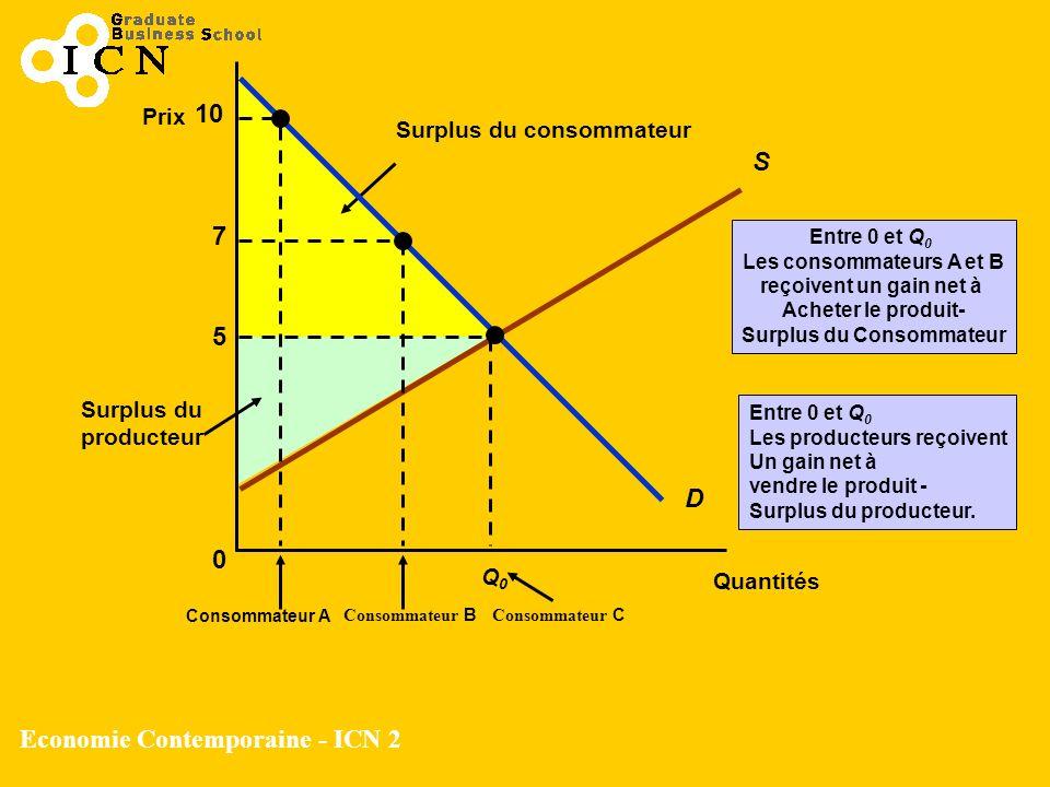Les consommateurs A et B Surplus du Consommateur