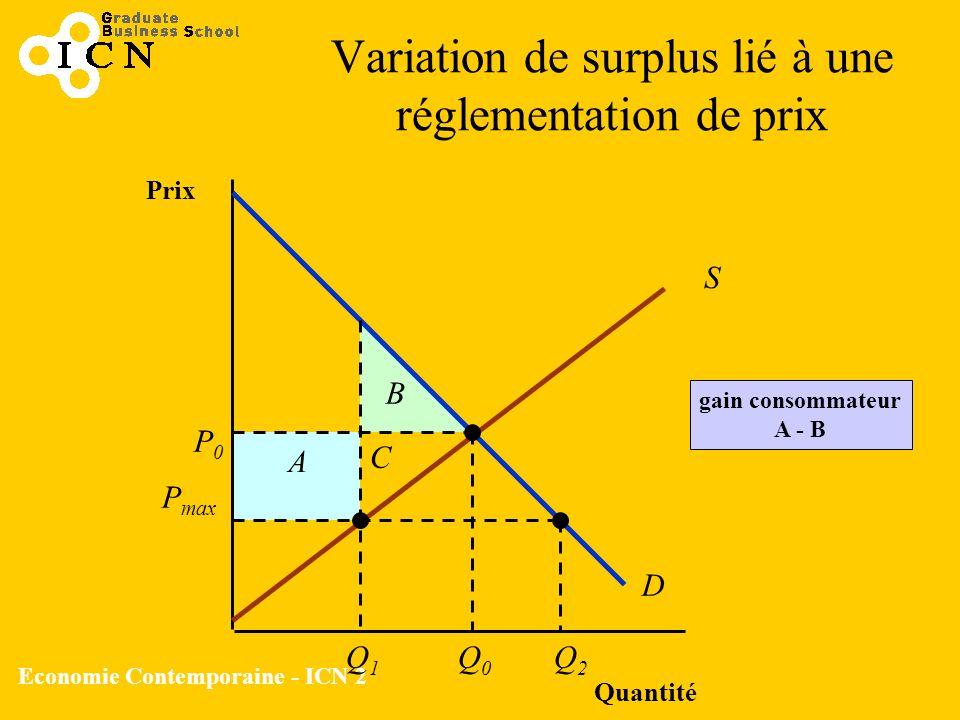 Variation de surplus lié à une réglementation de prix