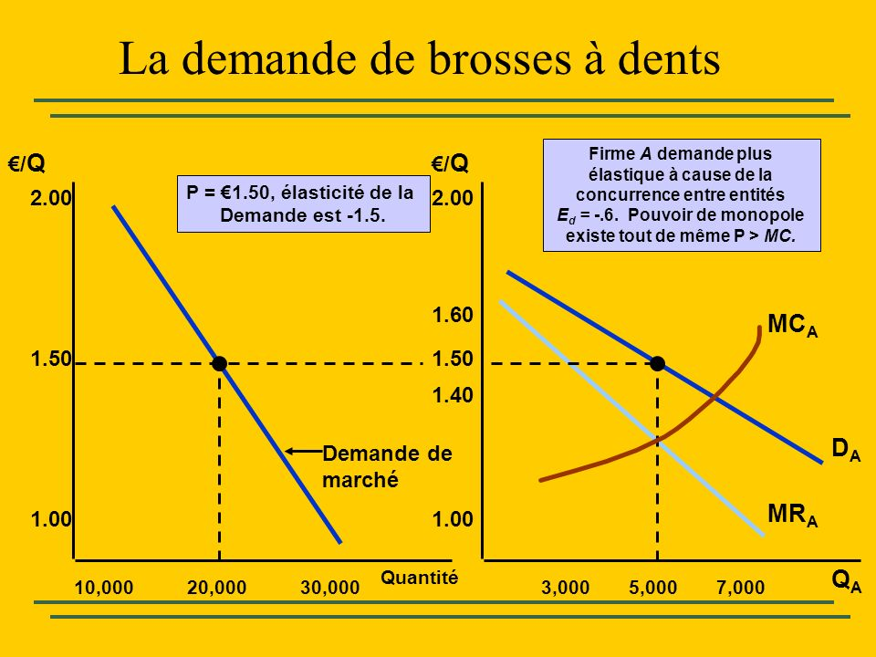 La demande de brosses à dents