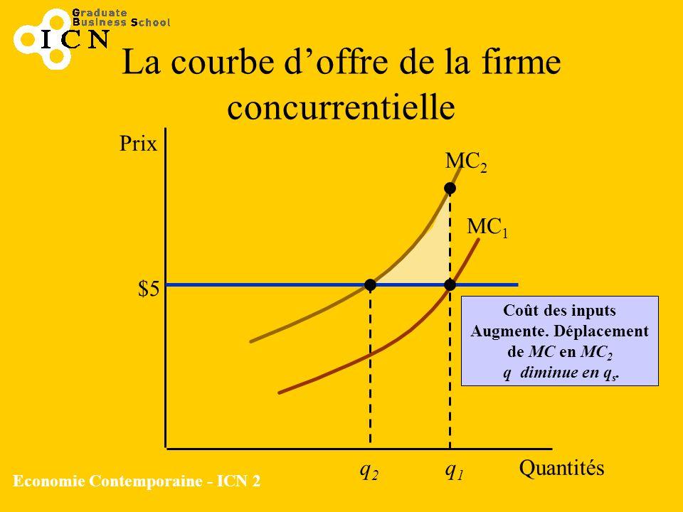 La courbe d'offre de la firme concurrentielle