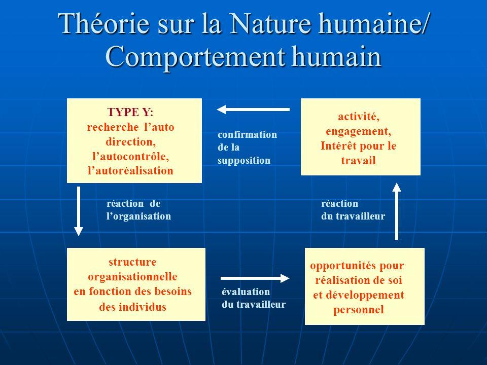 Théorie sur la Nature humaine/ Comportement humain