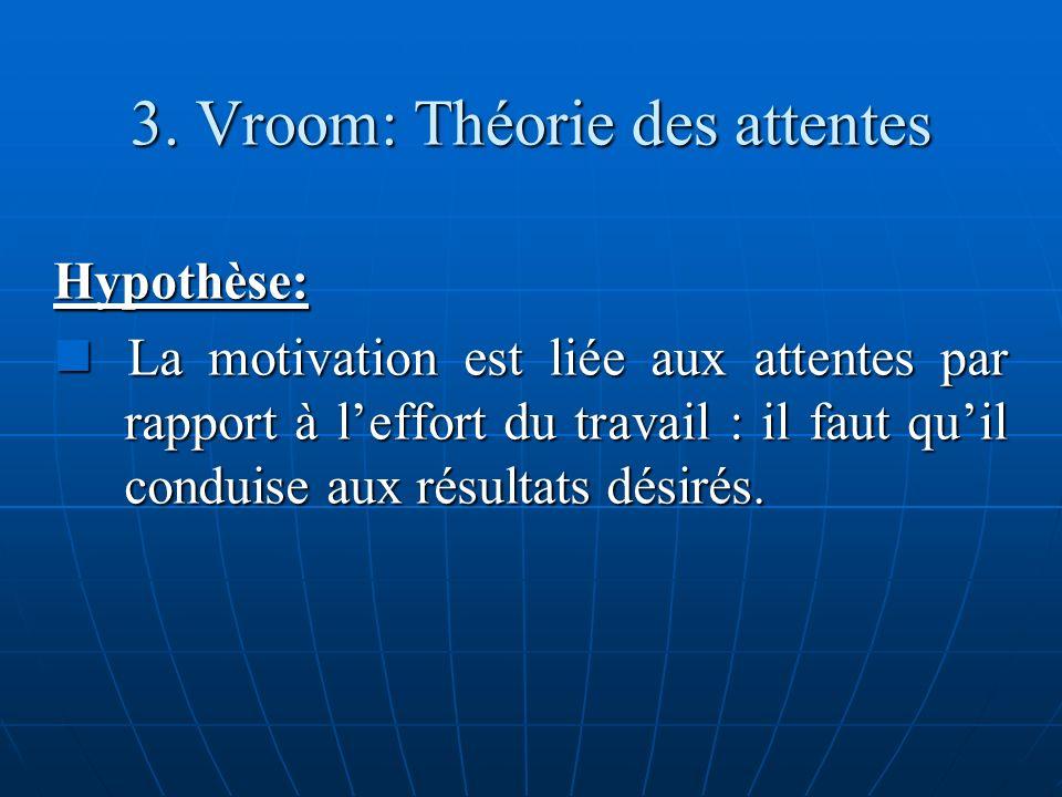 3. Vroom: Théorie des attentes