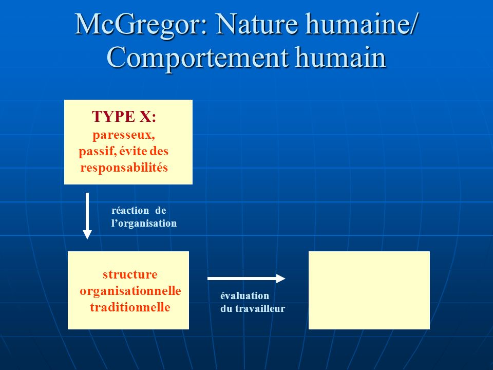 McGregor: Nature humaine/ Comportement humain