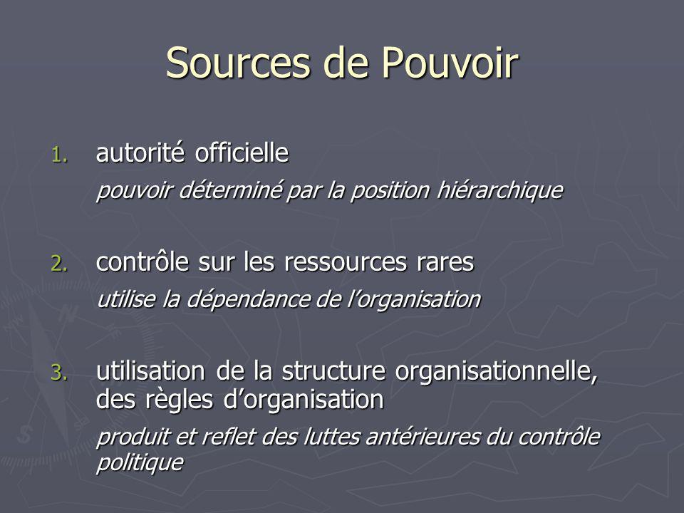 Sources de Pouvoir autorité officielle