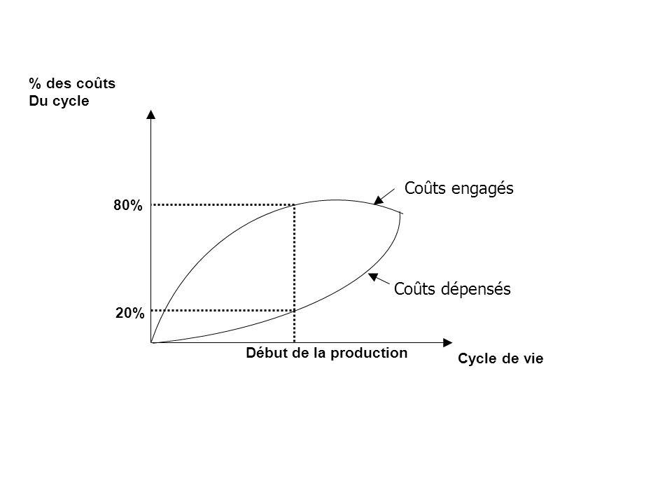 Coûts engagés Coûts dépensés % des coûts Du cycle 80% 20%