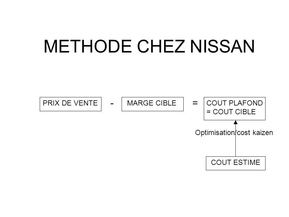 METHODE CHEZ NISSAN - = PRIX DE VENTE MARGE CIBLE COUT PLAFOND