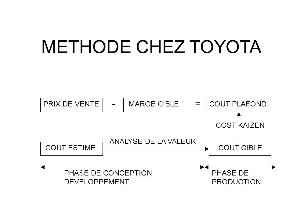 METHODE CHEZ TOYOTA - = PRIX DE VENTE MARGE CIBLE COUT PLAFOND