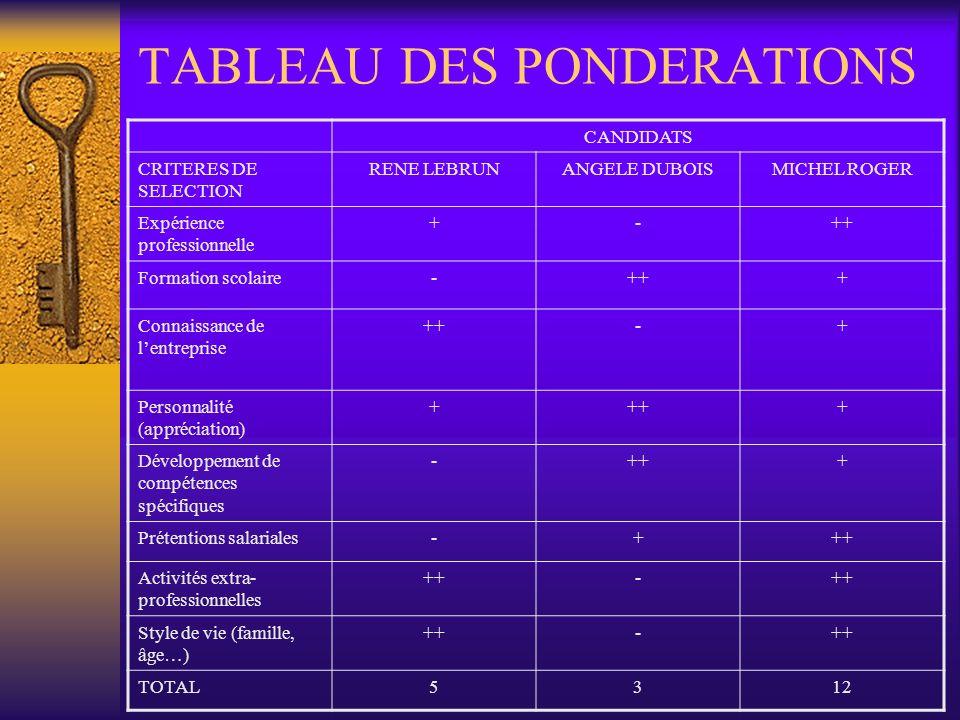 TABLEAU DES PONDERATIONS