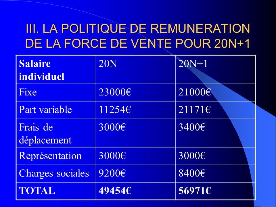 III. LA POLITIQUE DE REMUNERATION DE LA FORCE DE VENTE POUR 20N+1