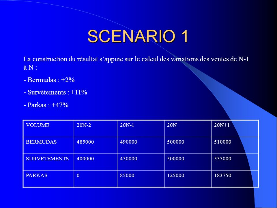 SCENARIO 1 La construction du résultat s'appuie sur le calcul des variations des ventes de N-1 à N :