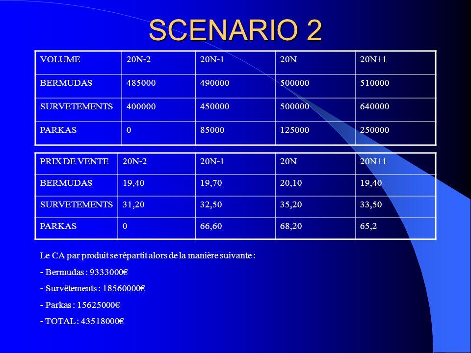 SCENARIO 2 VOLUME 20N-2 20N-1 20N 20N+1 BERMUDAS 485000 490000 500000