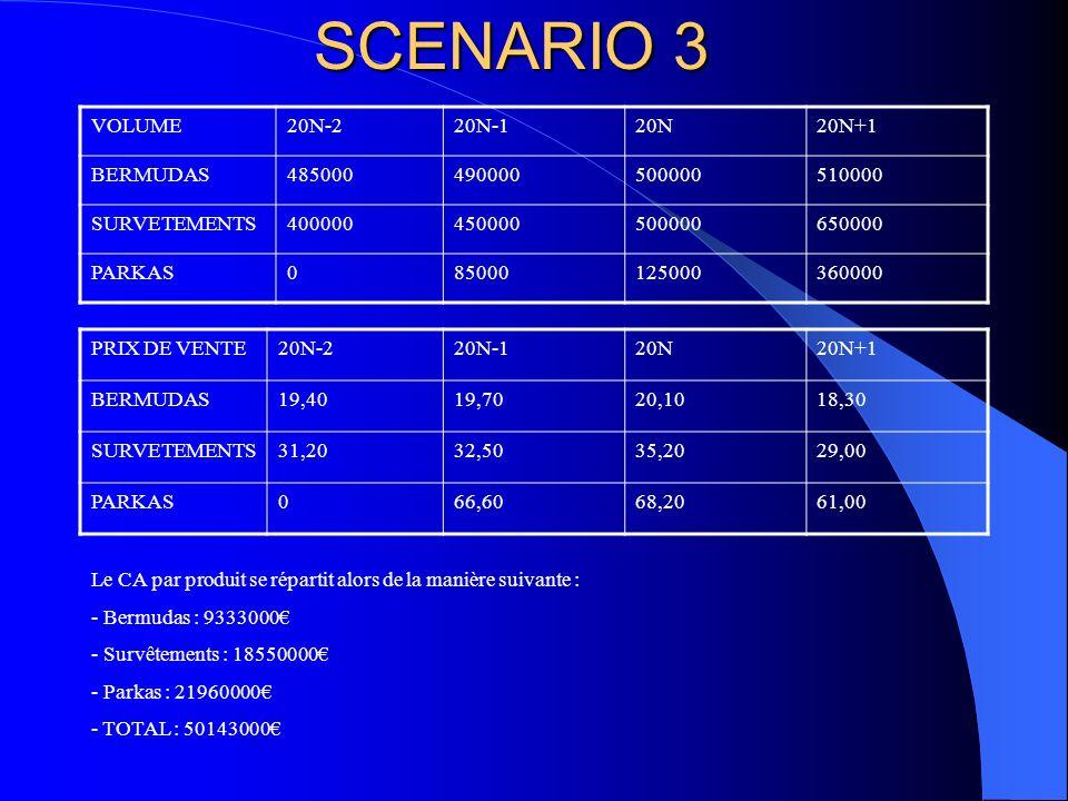 SCENARIO 3 VOLUME 20N-2 20N-1 20N 20N+1 BERMUDAS 485000 490000 500000