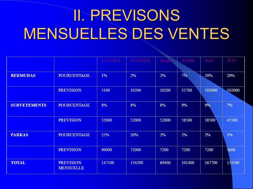 II. PREVISONS MENSUELLES DES VENTES