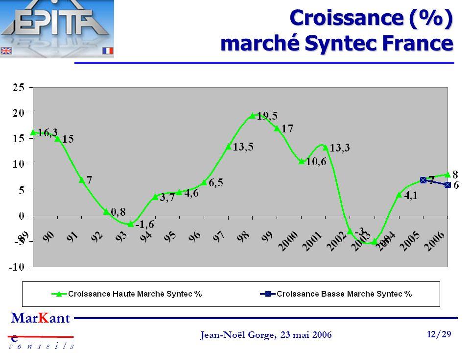 Croissance (%) marché Syntec France