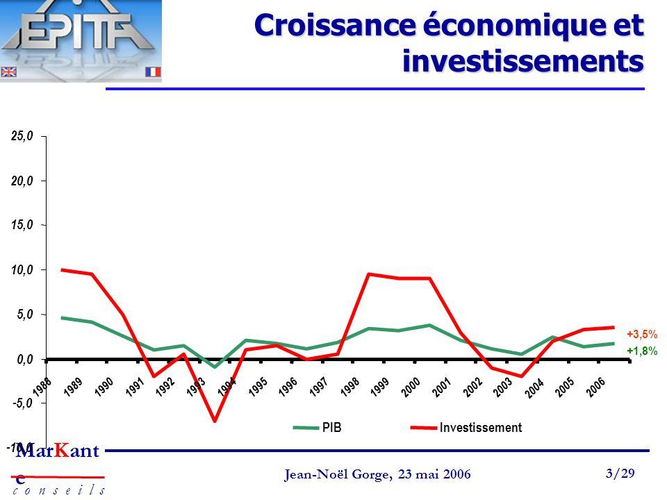 Croissance économique et investissements