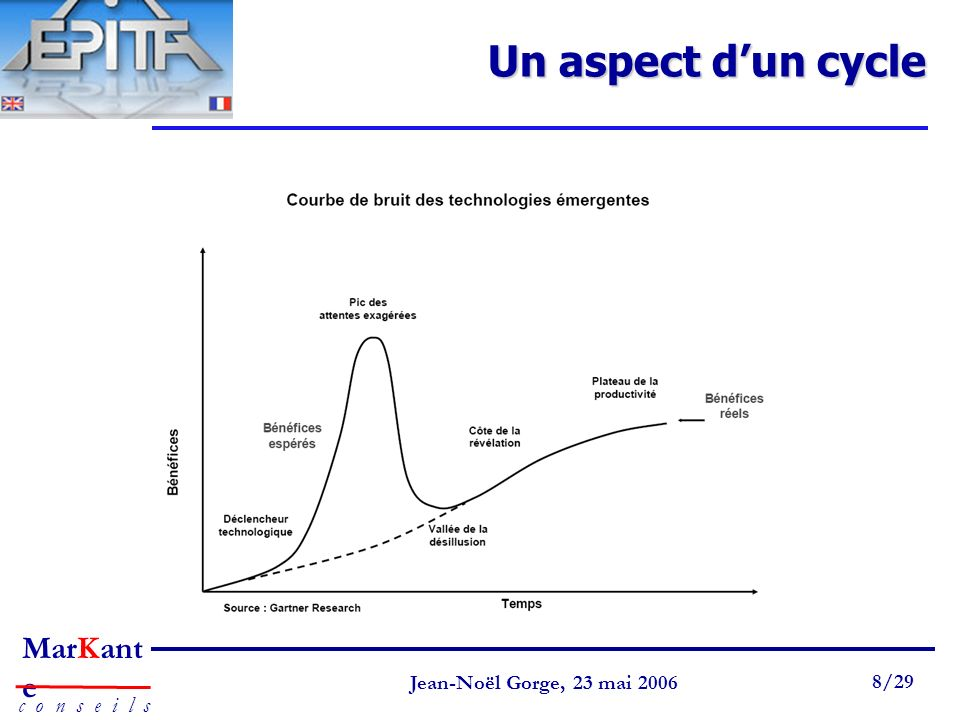 Un aspect d'un cycle