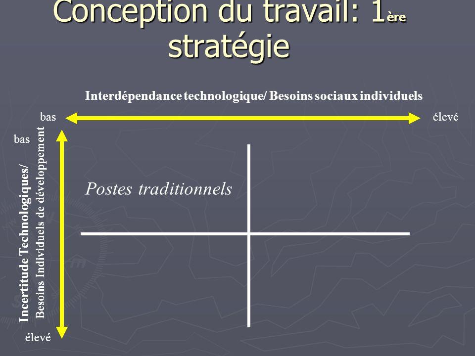 Conception du travail: 1ère stratégie