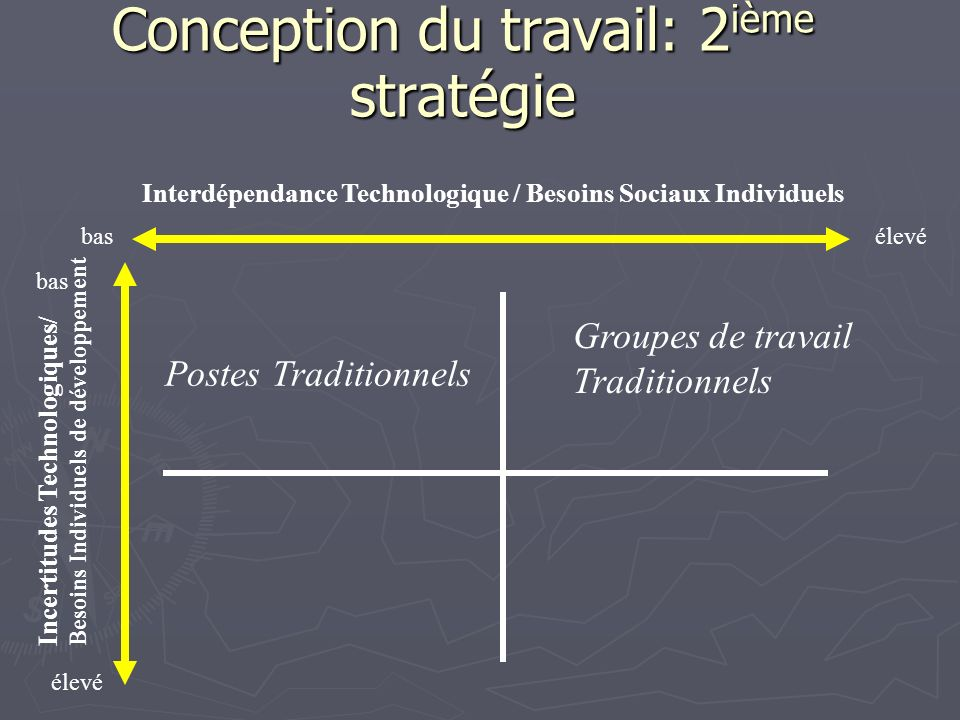 Conception du travail: 2ième stratégie