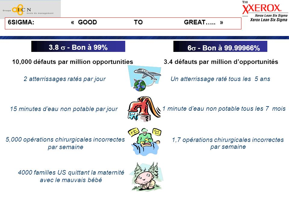 3.8  - Bon à 99% 6 - Bon à 99.99966% 6SIGMA: « GOOD TO GREAT….. »