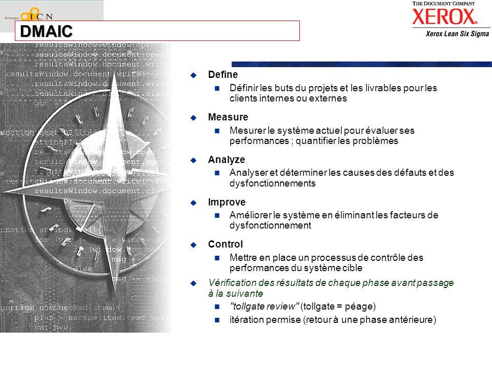 DMAIC Define. Définir les buts du projets et les livrables pour les clients internes ou externes. Measure.