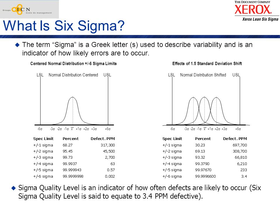 What Is Six Sigma The term Sigma is a Greek letter (s) used to describe variability and is an indicator of how likely errors are to occur.
