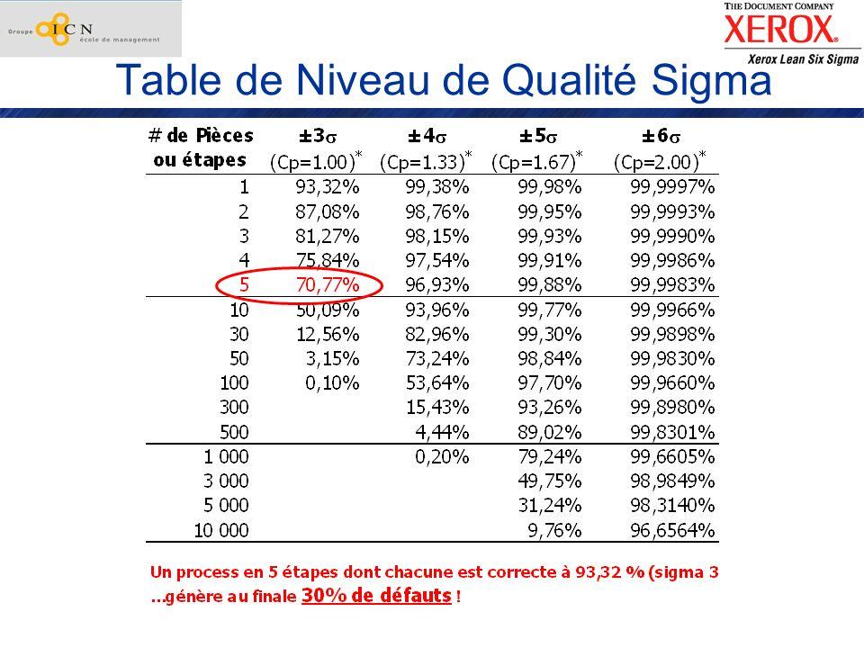 Table de Niveau de Qualité Sigma